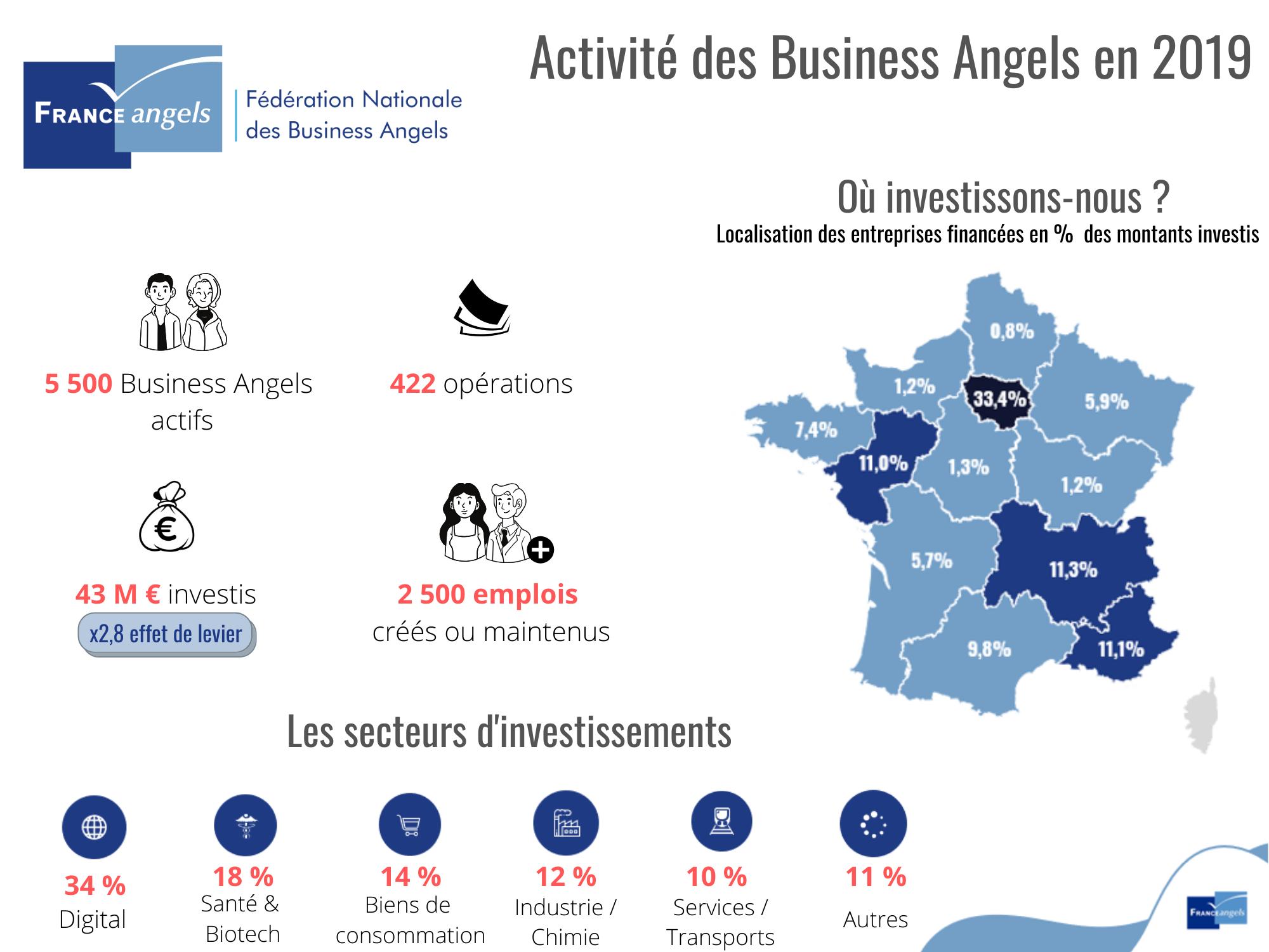 Bilan 2019 de l'activité des business angels en France