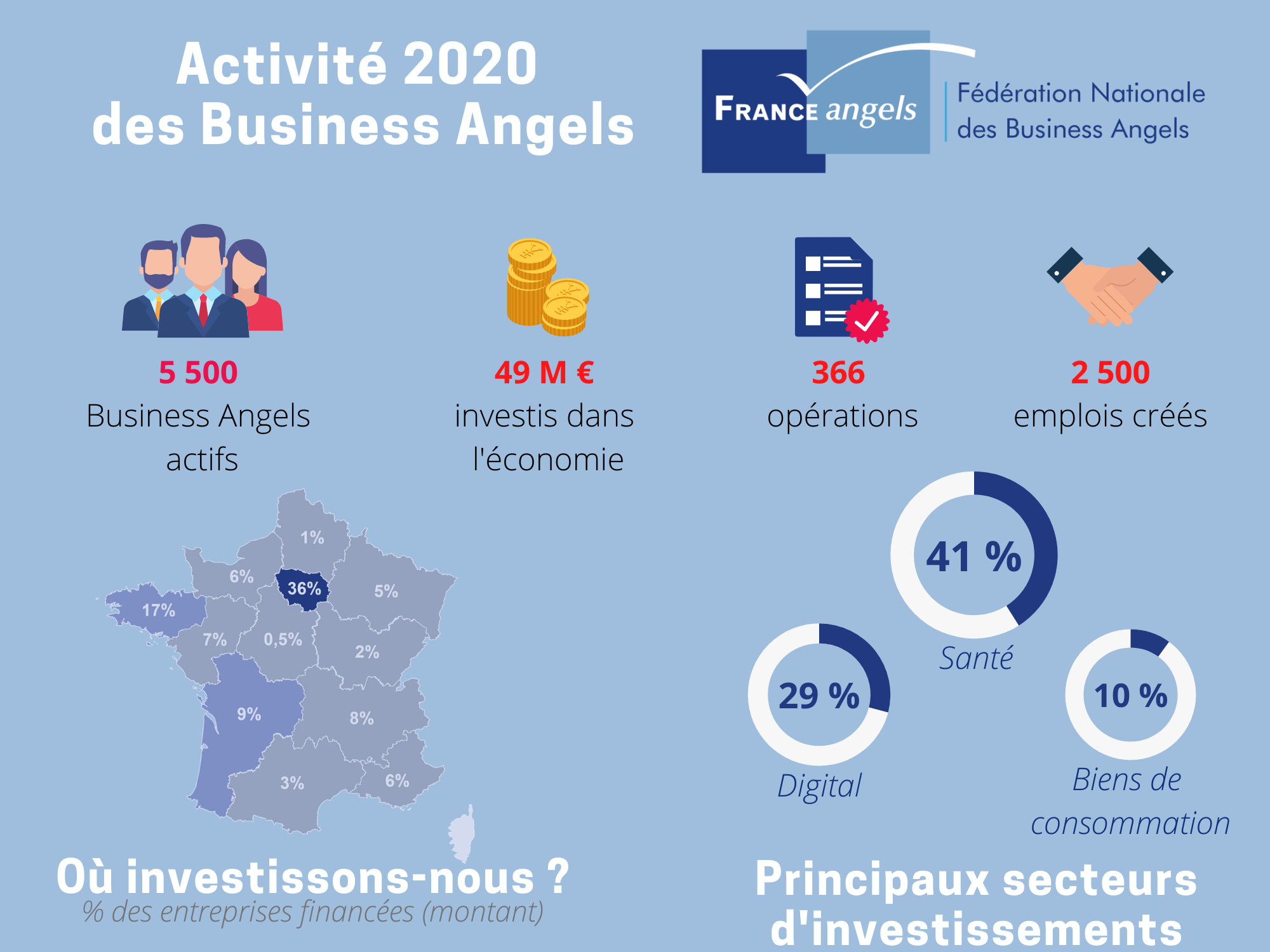 Bilan2020 de l'activité des business angels en France